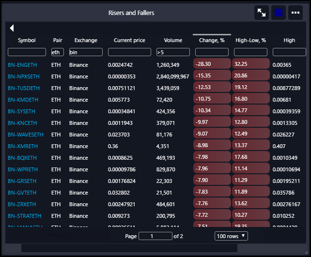 Filter and sort all of the markets in 1 widget. Filtering can be done by exchange, pair, volume, net change, etc. All data is updated in real-time, tick by tick.